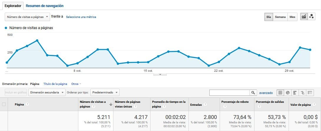 analytics experiencia usuario