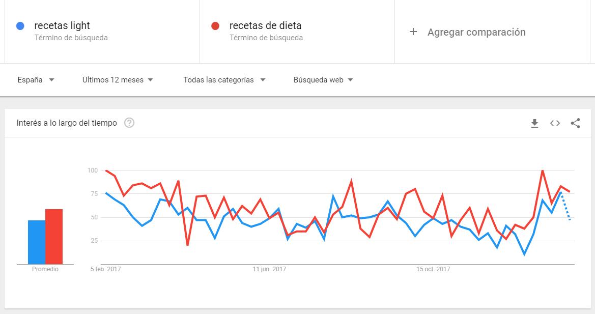 Google Trends - Recetas light X recetas de dieta