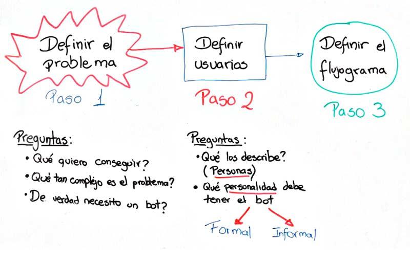 pasos creat chatbot