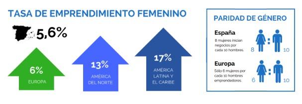 tasa emprendimiento femenino