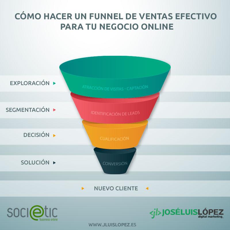 sales funnel infografia