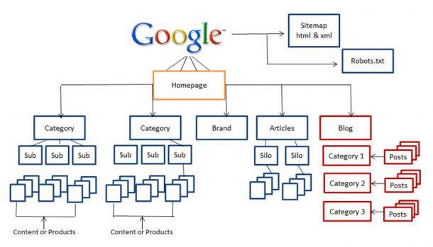 Trucos SEO - Arquitectura de la información
