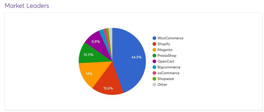 , Prestashop es la cuarta plataforma más usada en comercios electrónicos