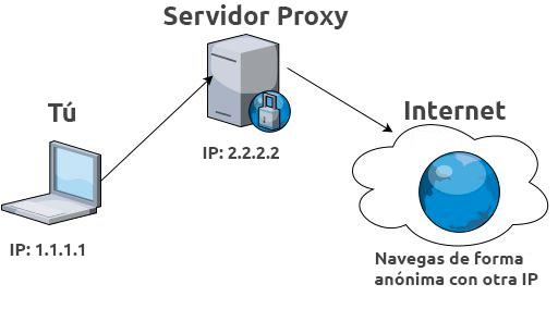 ¿Usar Servicios de Proxy gratuitos?