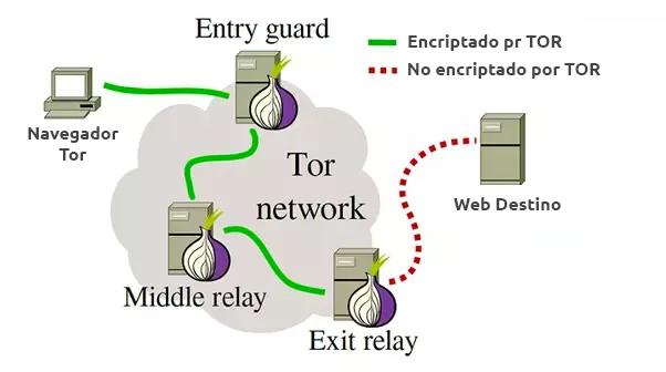 Redes distribuidas TOR