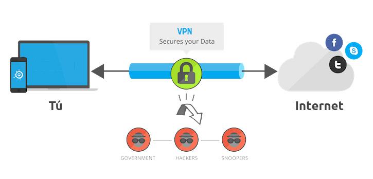 ¿Servicios de VPN gratuitos?