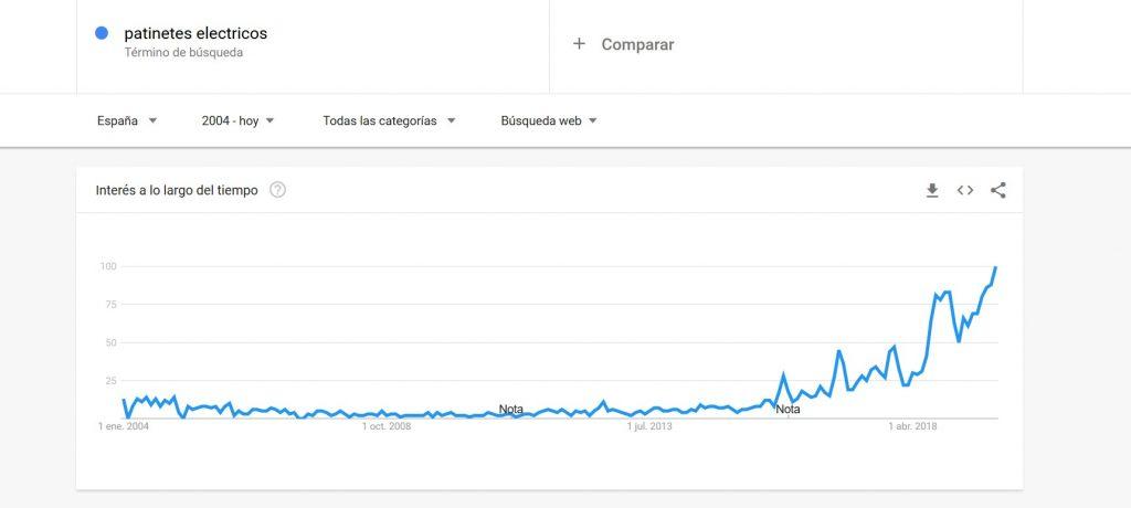 Google Trends, la cual es una herramienta gratuita de Google que nos permite analizar tendencias de mercado